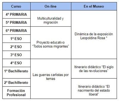 Programa educativo por cursos