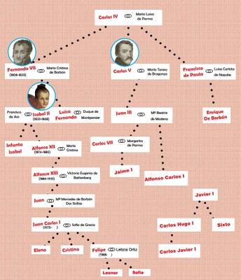 Borboen zuhaitz genealogikoa