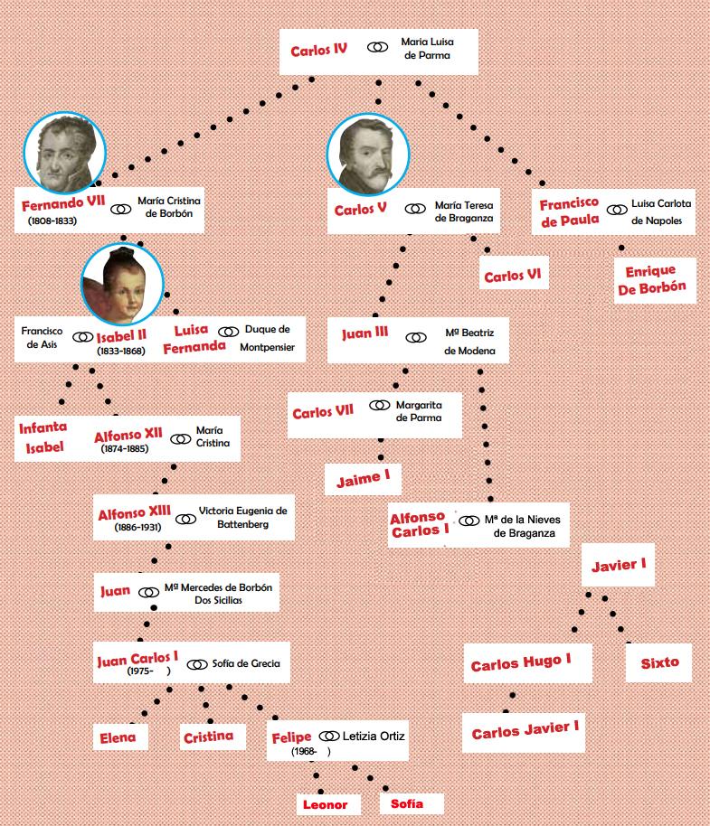 Borboien zuhaitz genealogikoa